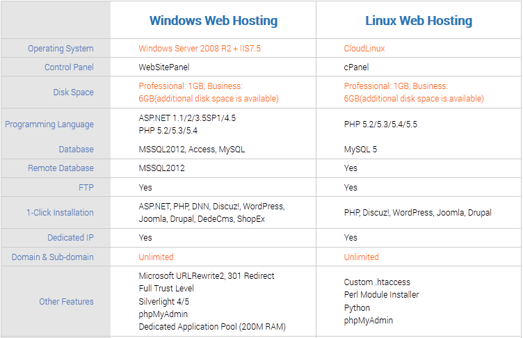 Best-Hong-Kong-Web-Hosting-Review-on-Features